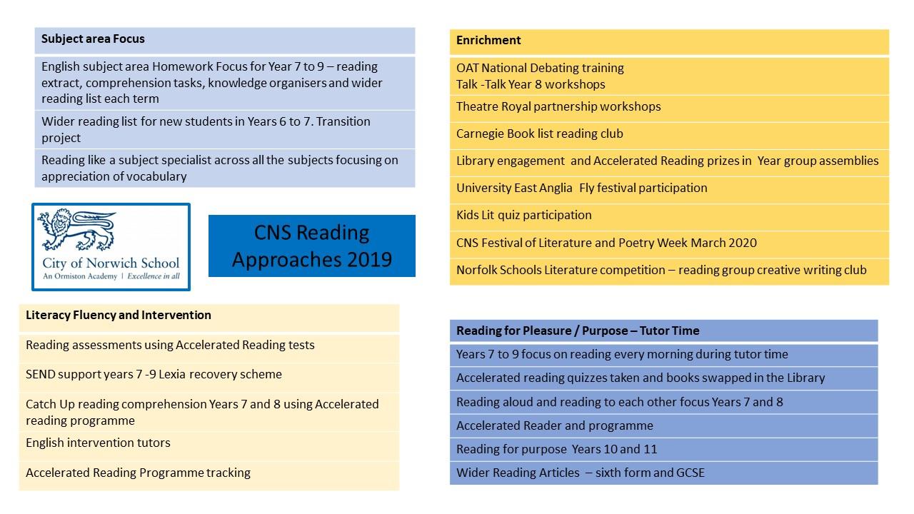 Norfolk Public Schools Calendar 2022 2023.City Of Norwich School Reading At Cns